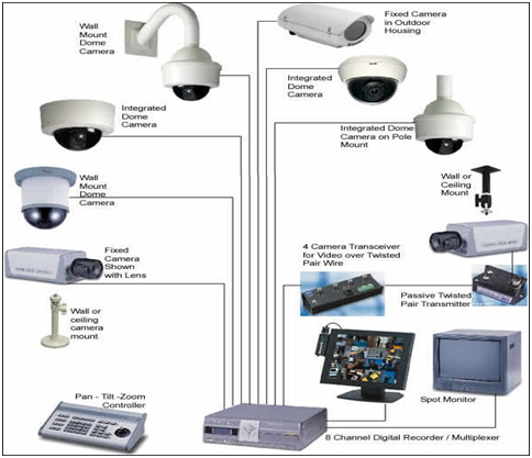 Find the right CCTV installer and choose your remote monitoring.