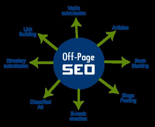 Top-Most Important Off-Site SEO Factors