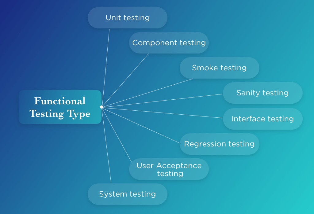 Different kind of automated testing and it is uses