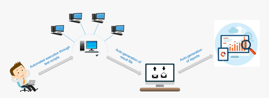 AUTOMATED TESTING: WHAT IS IT AND HOW DOES IT WORK?