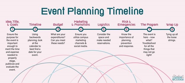 Steps involved in Event Planning